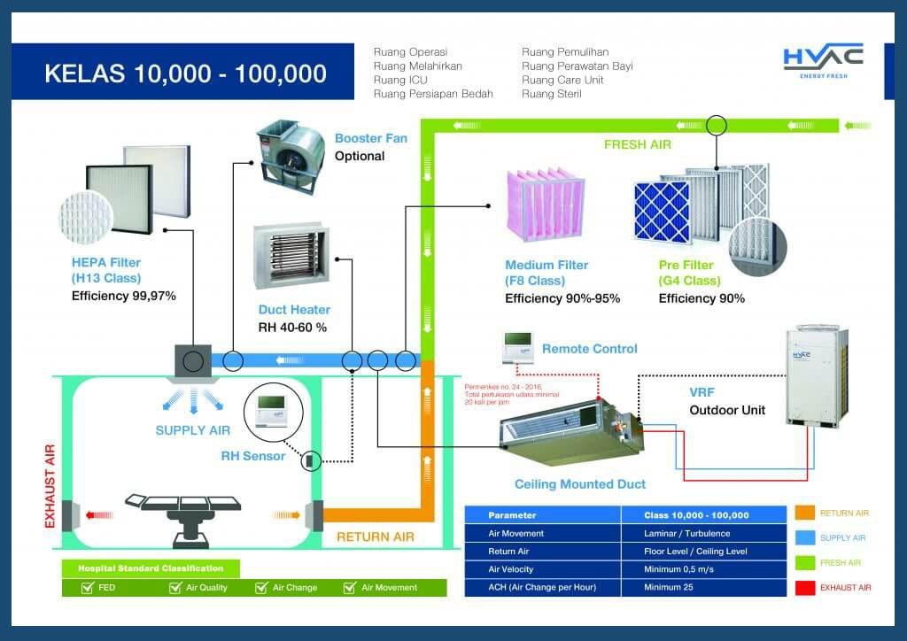 Class 100.000 ISO 8