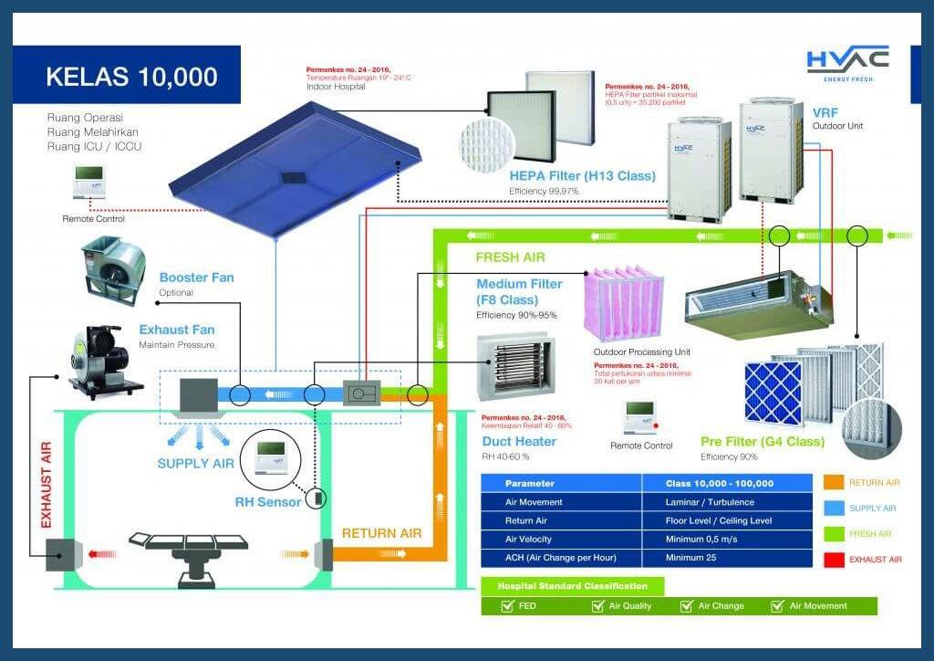 Class 10.000 ISO 7