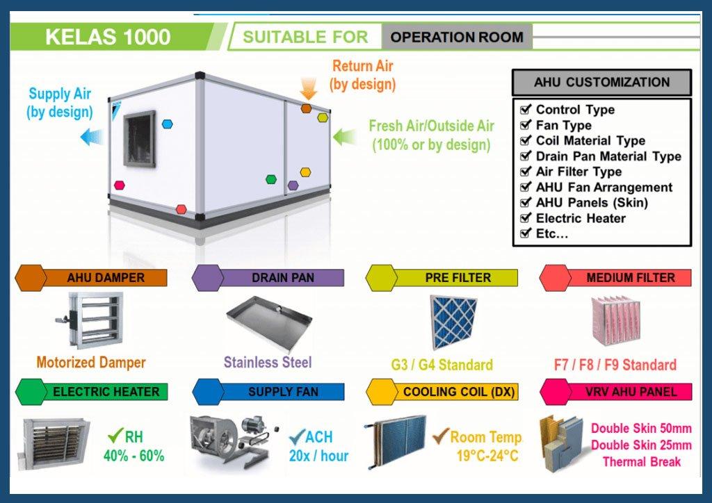 Class 1.000 ISO 6